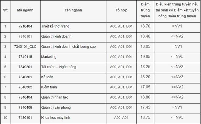 Điểm chuẩn Đại học Công nghiệp Hà Nội 2018 và chỉ tiêu tuyển sinh năm 2019