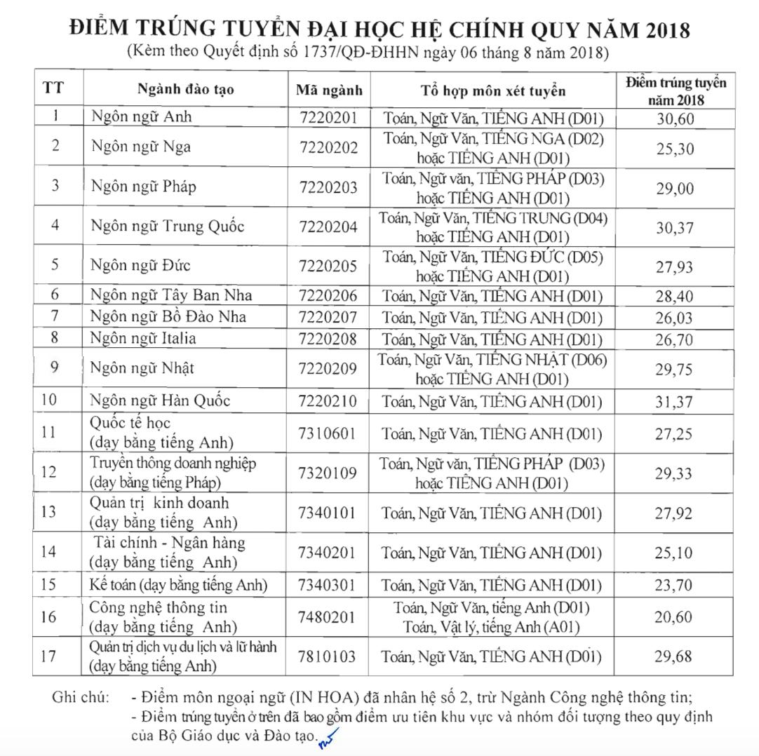 Điểm chuẩn Đại học Hà Nội 2018 và chỉ tiêu tuyển sinh năm 2019