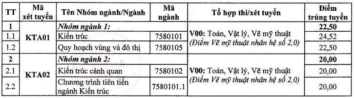Điểm chuẩn Đại học Kiến Trúc Hà Nội năm 2018 và chỉ tiêu tuyển sinh năm 2019
