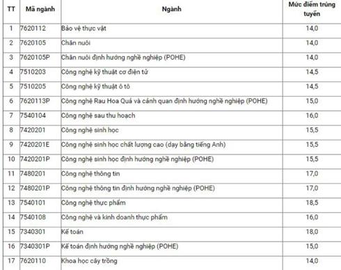 Điểm chuẩn HV Nông nghiệp Việt Nam năm 2018 và chỉ tiêu tuyển sinh năm 2019