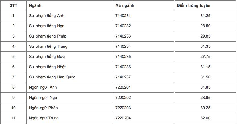 Điểm chuẩn Đại học Ngoại ngữ năm 2018 và chỉ tiêu tuyển sinh năm 2019