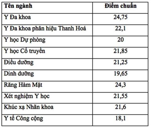 Điểm chuẩn Đại học Y Hà Nội năm 2018